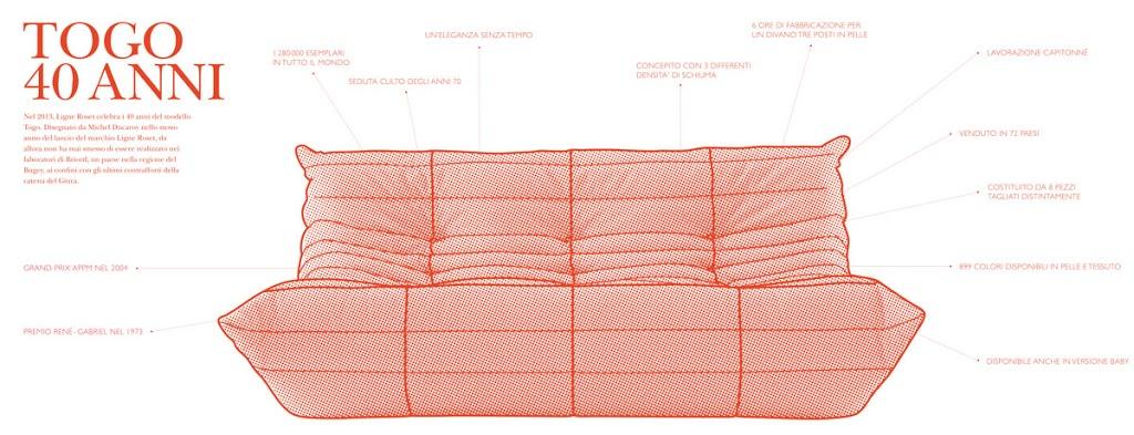 40 anni e non sentirli! Un design senza confini di tempo e stile...impossibile? No è Togo di Ligne Roset!