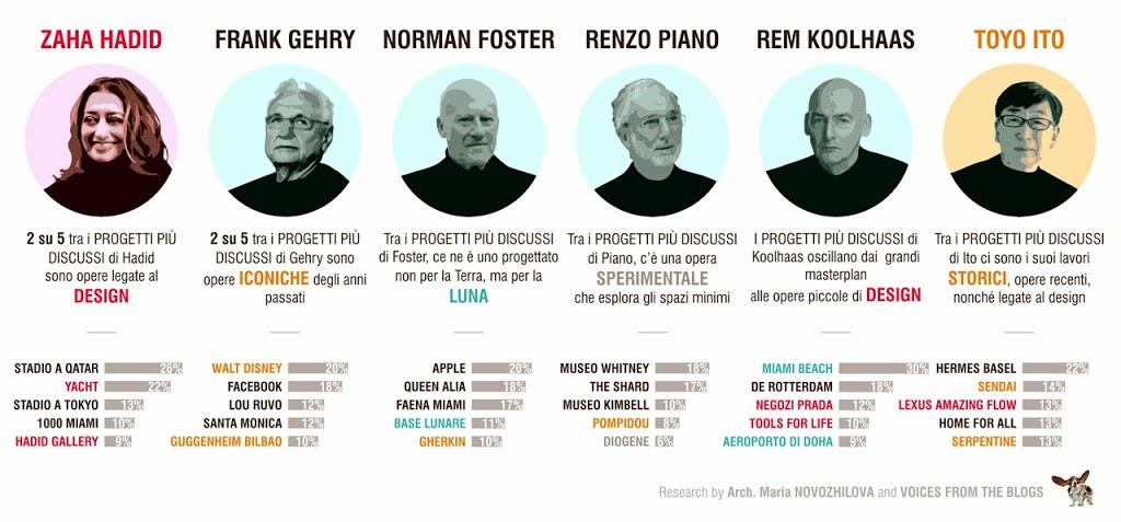 La web reputation degli architetti pi famosi al mondo for Case architetti famosi